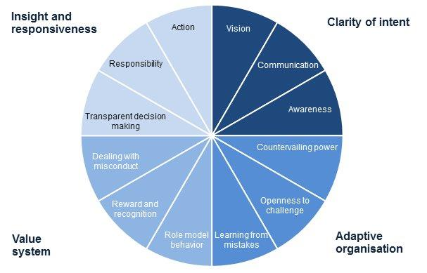 risk culture framework AXVECO