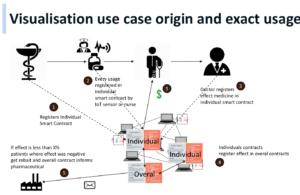 Blockchain Medicine Usage