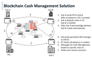 Blockchain Cash Management