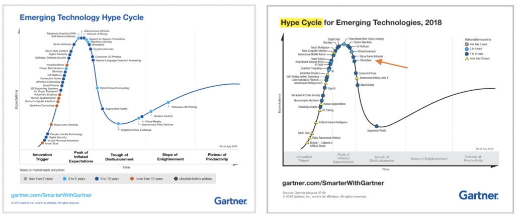 Blockchain Gartner hypecycle 2015 2018